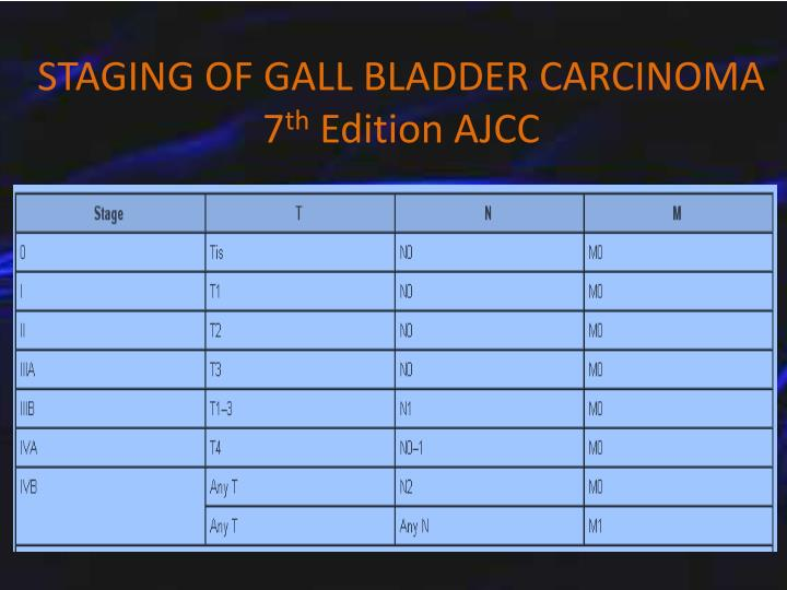 STAGING OF GALL BLADDER CARCINOMA