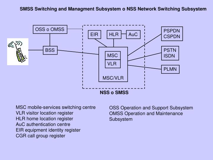 SMSS Switching and Managment Subsystem o NSS Network Switching Subsystem