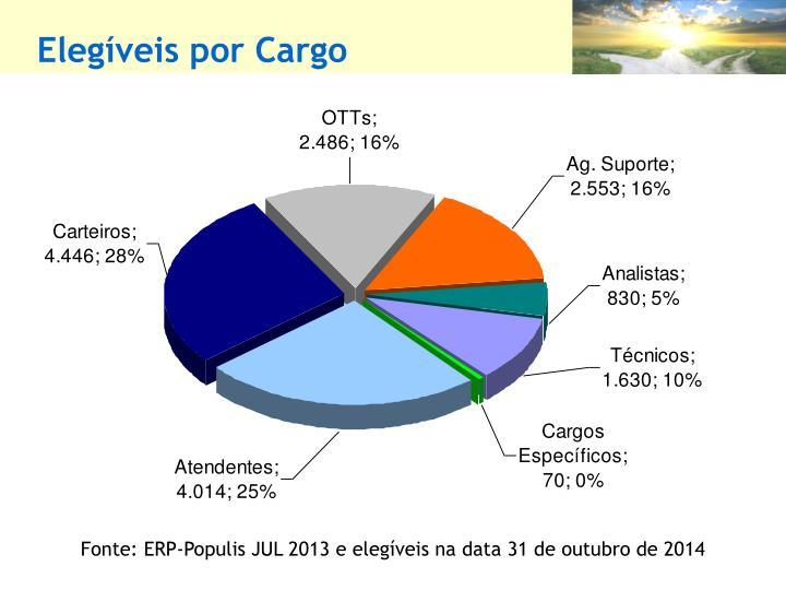Elegíveis por Cargo