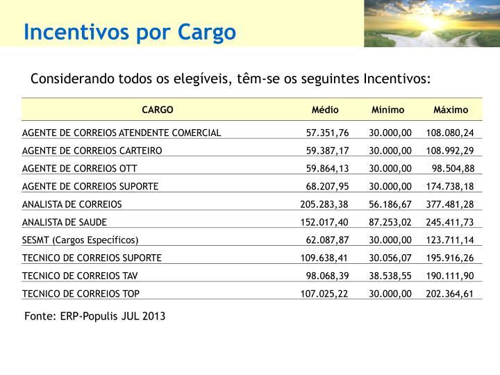 Incentivos por Cargo