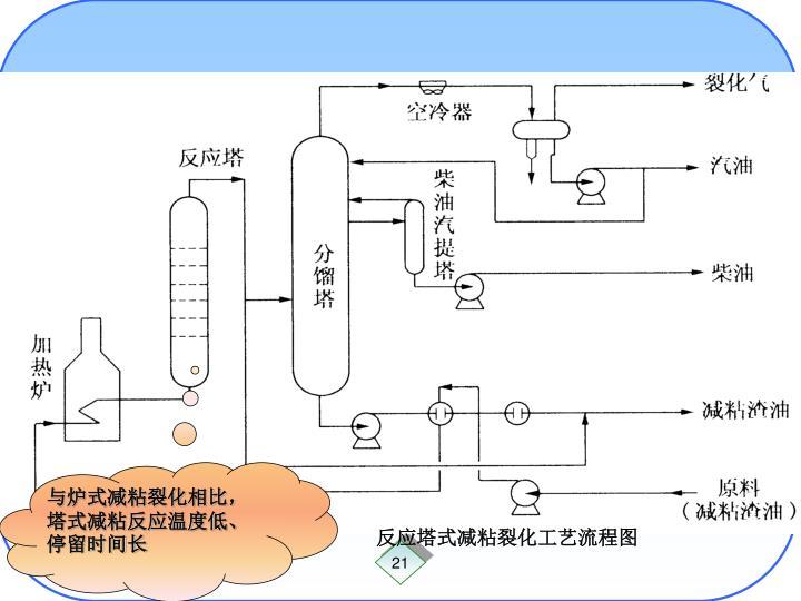 与炉式减粘裂化相比,塔式减粘反应温度低、停留时间长