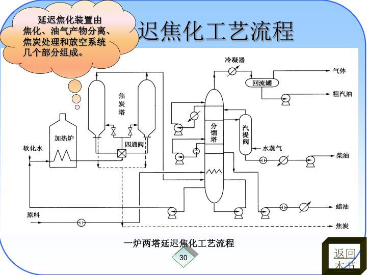 延迟焦化装置由焦化、油气产物分离、焦炭处理和放空系统几个部分组成。