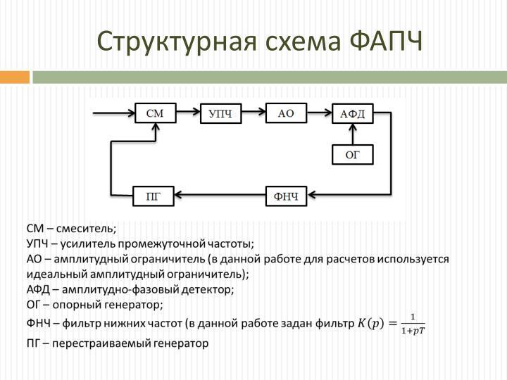 Структурная схема ФАПЧ
