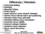 differences motivation