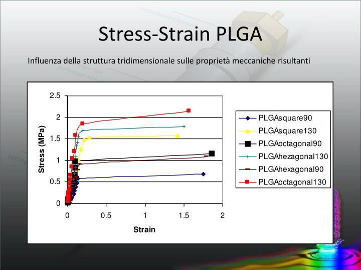 Stress-Strain PLGA