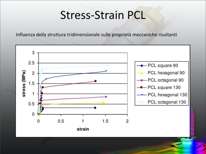 Stress-Strain PCL