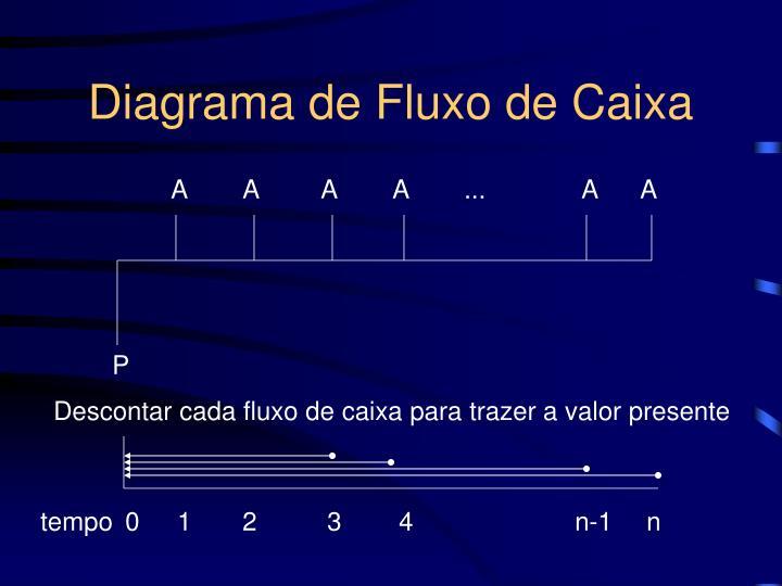 Diagrama de Fluxo de Caixa