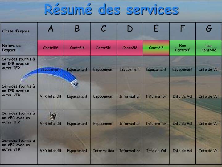 Résumé des services