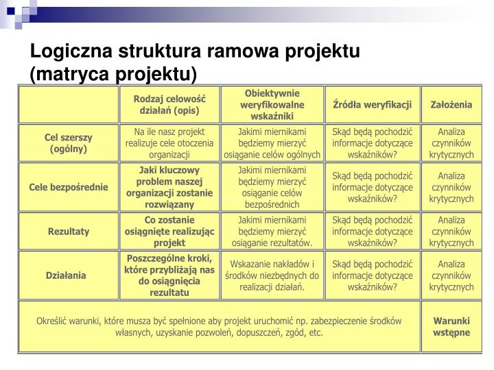 Logiczna struktura ramowa projektu