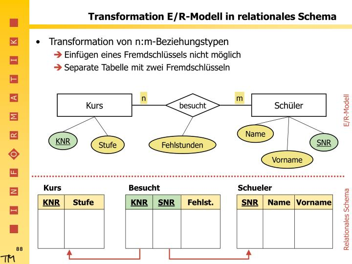 E/R-Modell