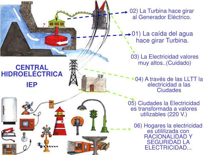 02) La Turbina hace girar al Generador Eléctrico.