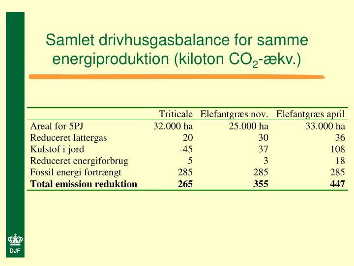 Samlet drivhusgasbalance for samme energiproduktion (kiloton CO