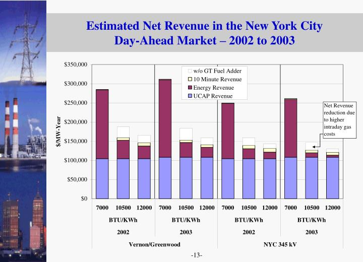 Estimated Net Revenue in the New York City