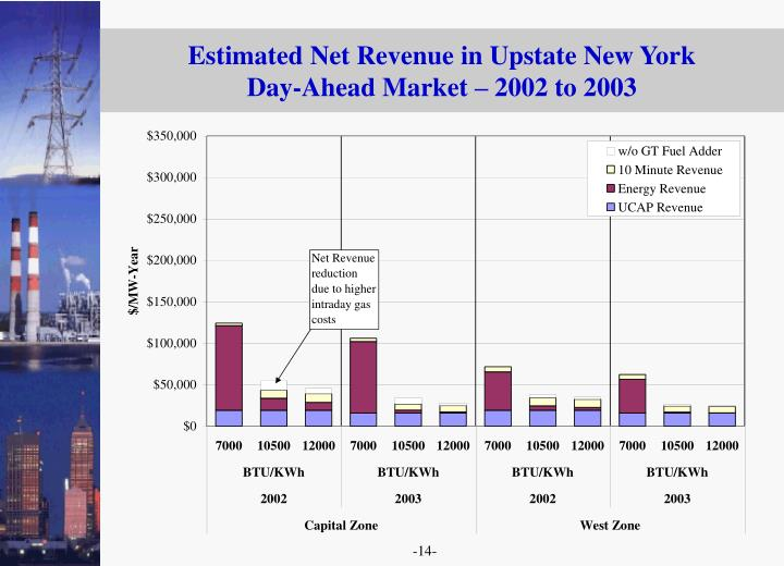 Estimated Net Revenue in Upstate New York