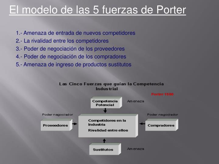 El modelo de las 5 fuerzas de