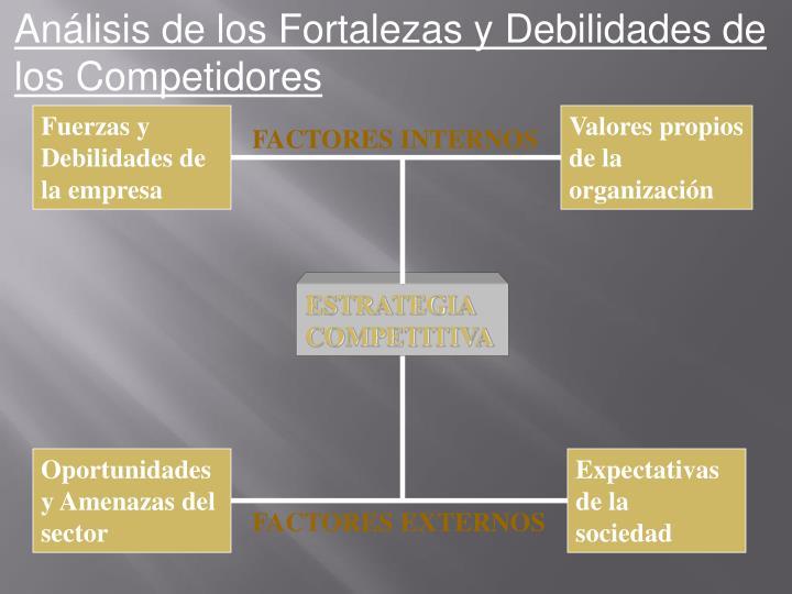 Análisis de los Fortalezas y Debilidades de los Competidores