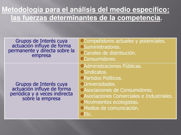 Metodología para el análisis del medio específico: las fuerzas determinantes de la competencia
