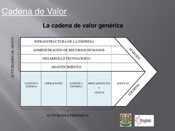 Cadena de Valor