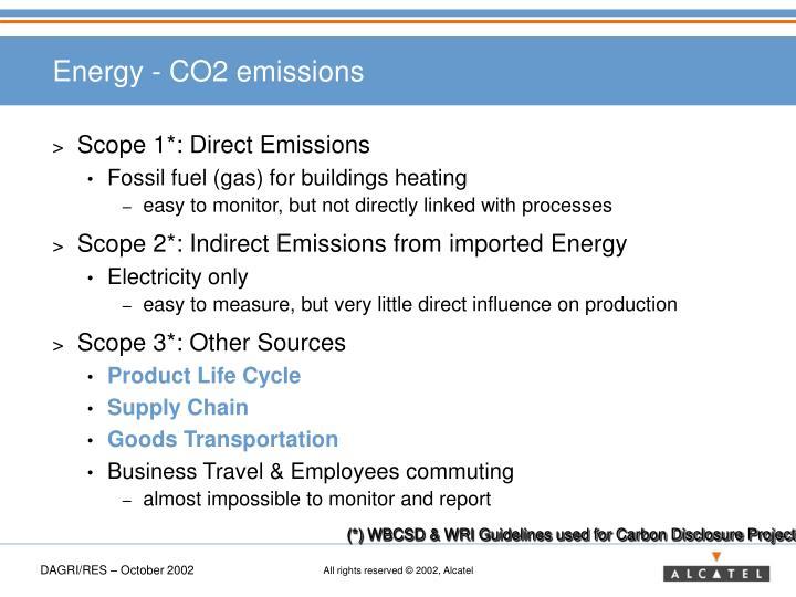 Energy - CO2 emissions