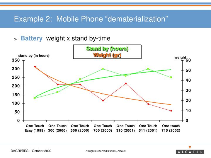 "Example 2:  Mobile Phone ""dematerialization"""