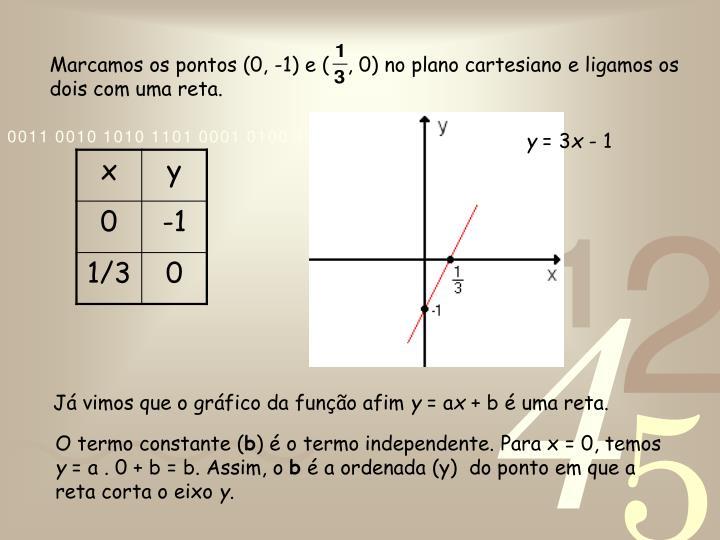Marcamos os pontos (0, -1) e (   , 0) no plano cartesiano e ligamos os dois com uma reta.