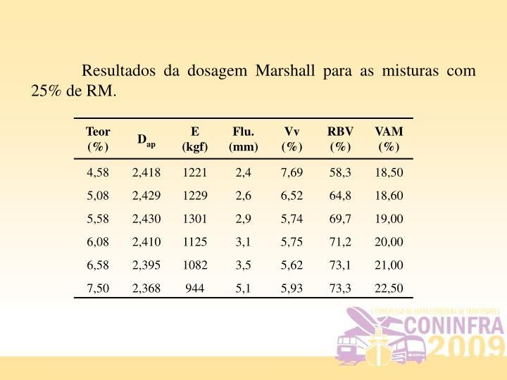 Resultados da dosagem Marshall para as misturas com 25% de RM.