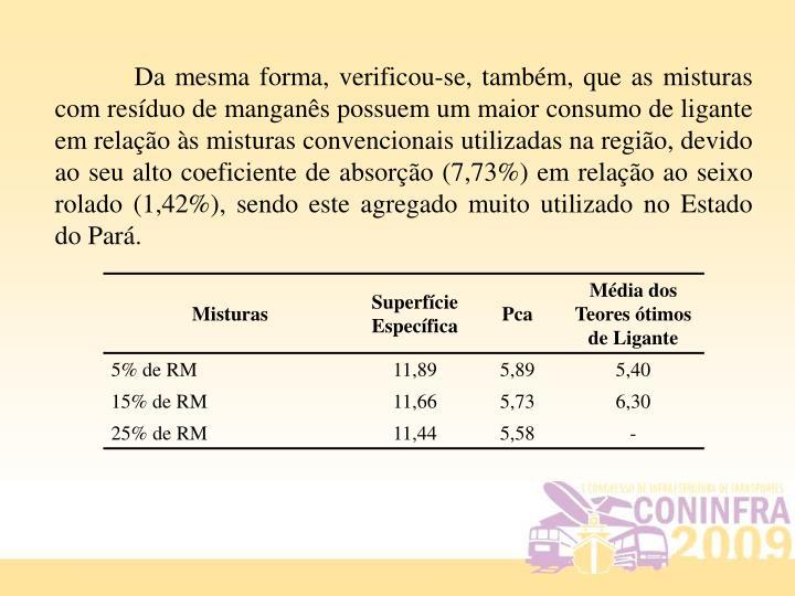 Da mesma forma, verificou-se, também, que as misturas com resíduo de manganês possuem um maior consumo de ligante em relação às misturas convencionais utilizadas na região, devido ao seu alto coeficiente de absorção (7,73%) em relação ao seixo rolado (1,42%), sendo este agregado muito utilizado no Estado do Pará.