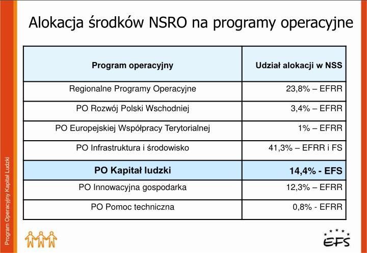 Alokacja środków NSRO na programy operacyjne