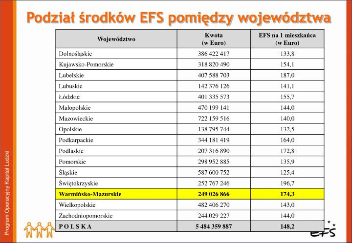 Podział środków EFS pomiędzy województwa