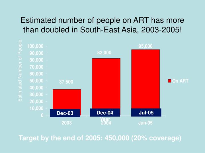 Estimated number of people on ART has more than doubled in South-East Asia, 2003-2005!
