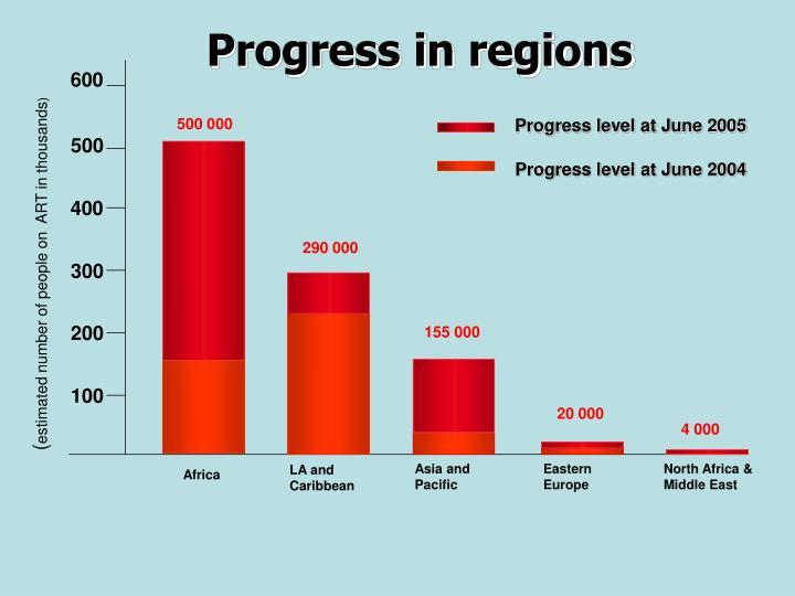 Progress level at June 2005