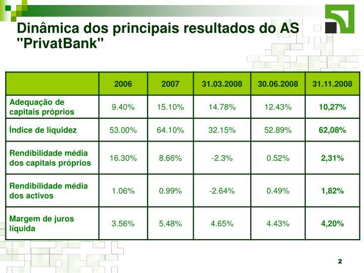 """Dinâmica dos principais resultados do AS """"PrivatBank"""""""