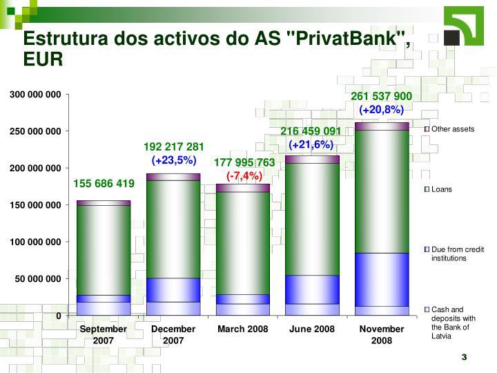 """Estrutura dos activos do AS """"PrivatBank"""", EUR"""