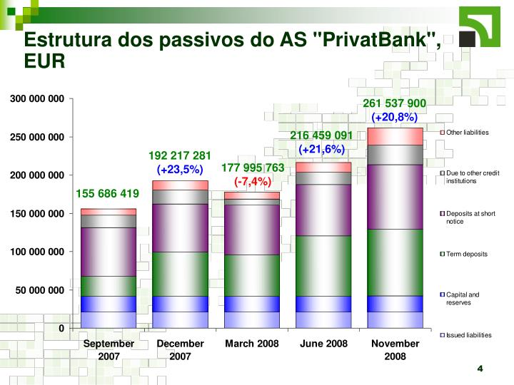 "Estrutura dos passivos do AS ""PrivatBank"", EUR"