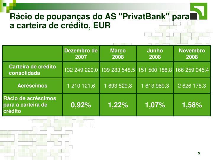 """Rácio de poupanças do AS """"PrivatBank"""" para a carteira de crédito, EUR"""