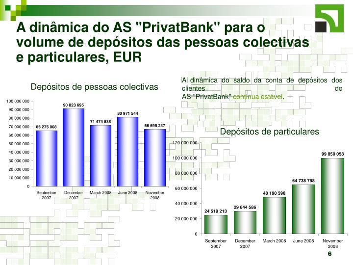 """A dinâmica do AS """"PrivatBank"""" para o volume de depósitos das pessoas colectivas e particulares, EUR"""