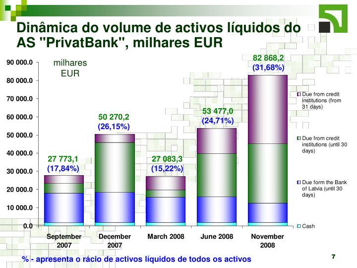 "Dinâmica do volume de activos líquidos do AS ""PrivatBank"", milhares EUR"