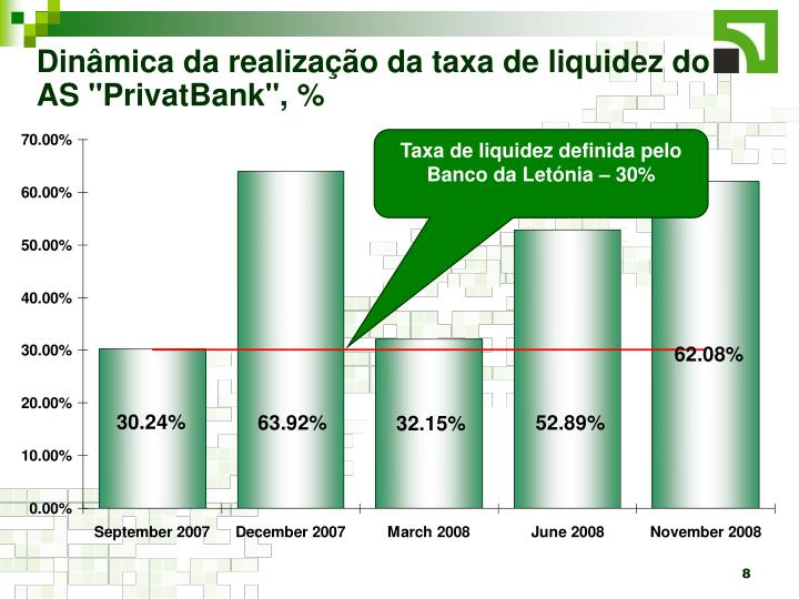 """Dinâmica da realização da taxa de liquidez do AS """"PrivatBank"""", %"""