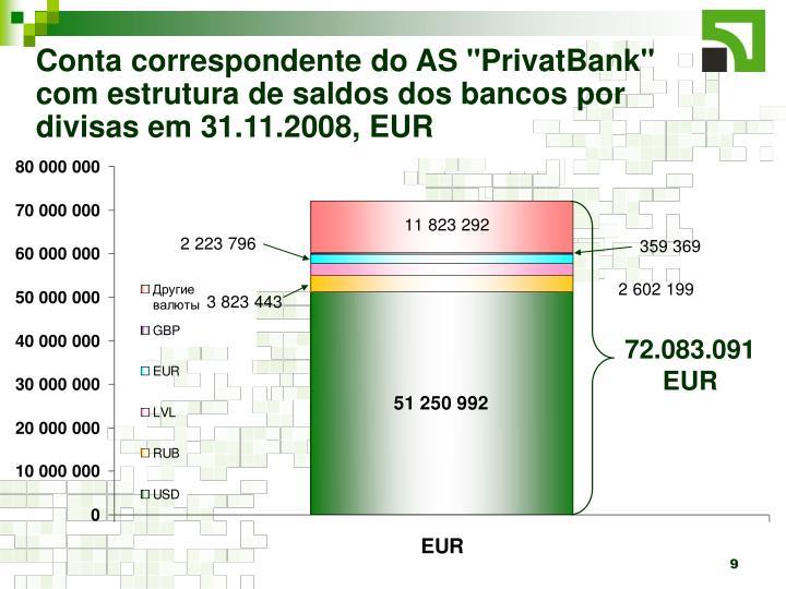 """Conta correspondente do AS """"PrivatBank"""" com estrutura de saldos dos bancos por divisas em 31.11.2008, EUR"""