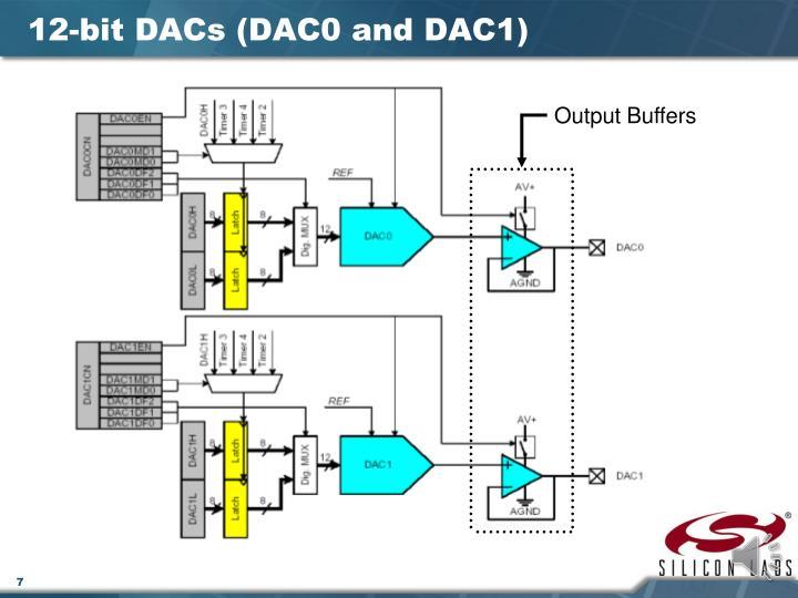 12-bit DACs (DAC0 and DAC1)