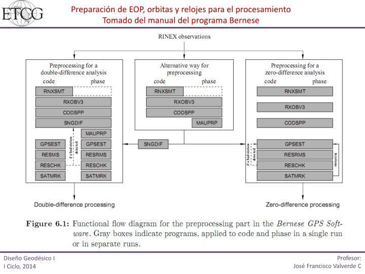 Preparación de EOP, orbitas y relojes para el procesamiento