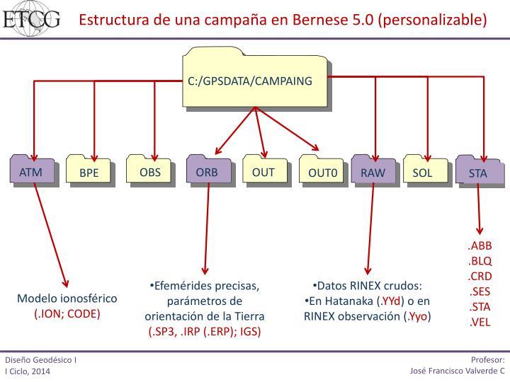 Estructura de una campaña en Bernese 5.0 (personalizable)