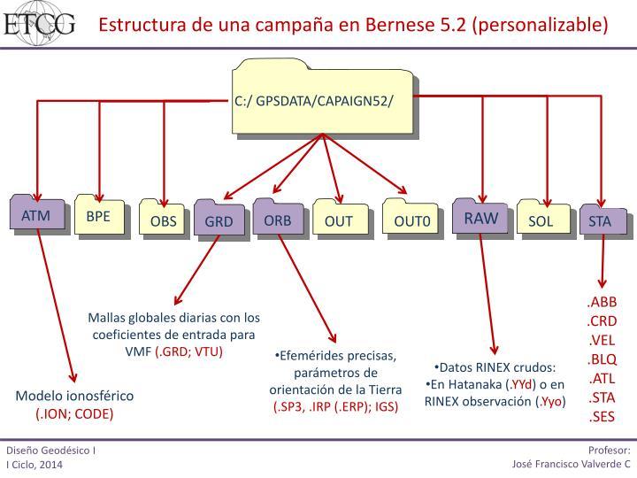Estructura de una campaña en Bernese 5.2 (personalizable)