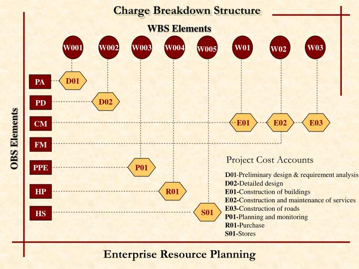 Charge Breakdown Structure