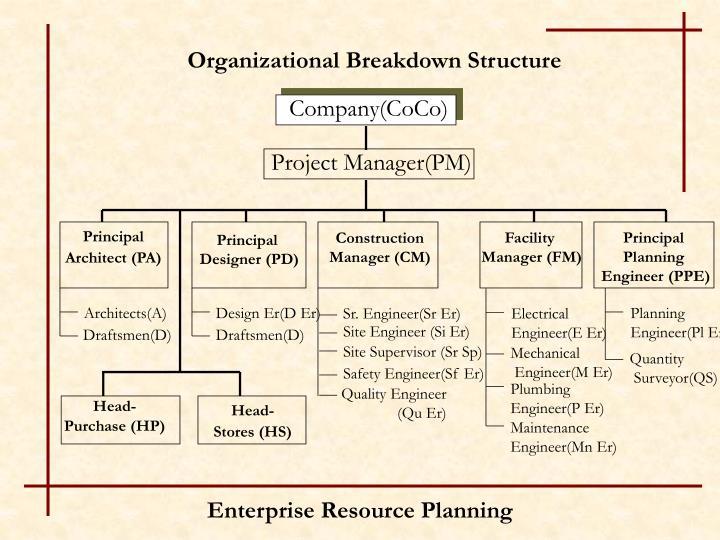 Organizational Breakdown Structure