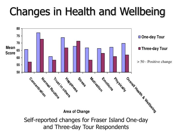 Changes in Health and Wellbeing
