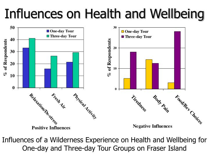 Influences on Health and Wellbeing