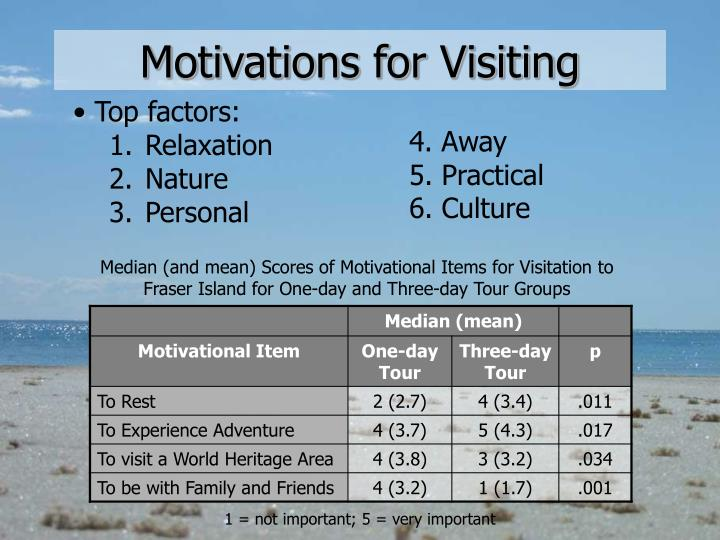 Motivations for Visiting