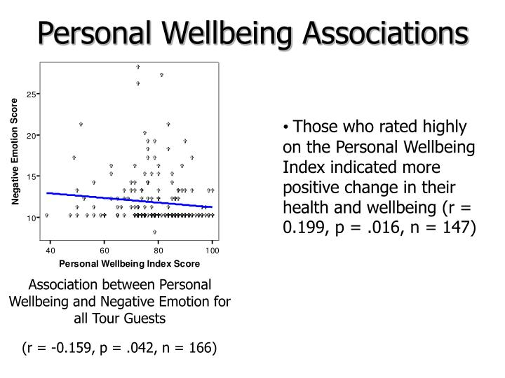 Personal Wellbeing Associations