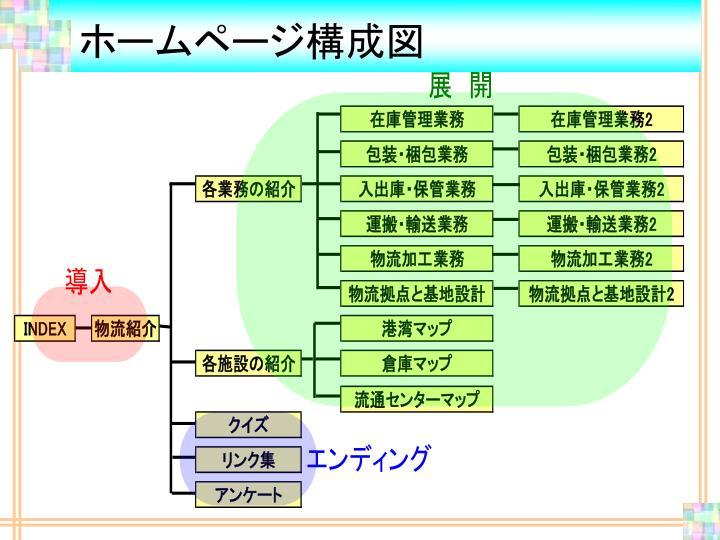 ホームページ構成図